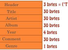 MP3標籤格式(ID3、APE)超詳細解析