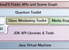 JavaFX 學習之路-第一章:JavaFX應用程式的架構