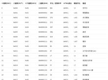 美國國家標準資訊交換碼(ASCII)表格